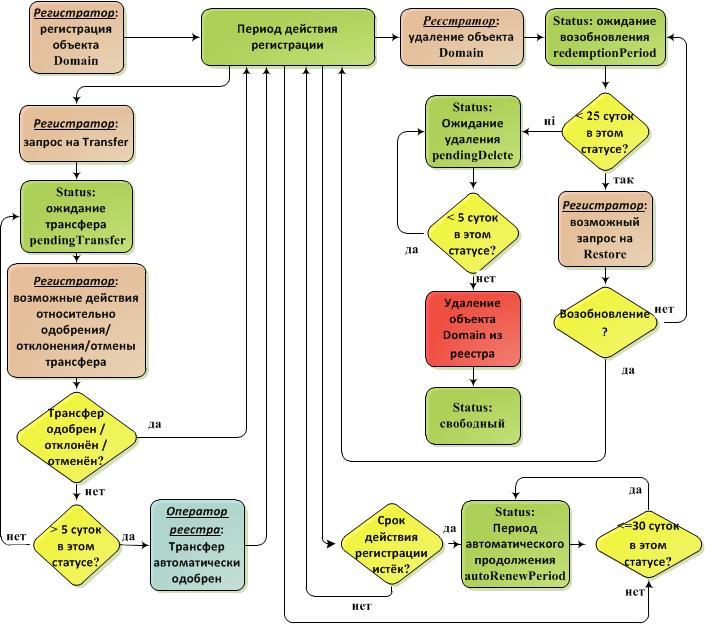 Scheme-of-status-ru