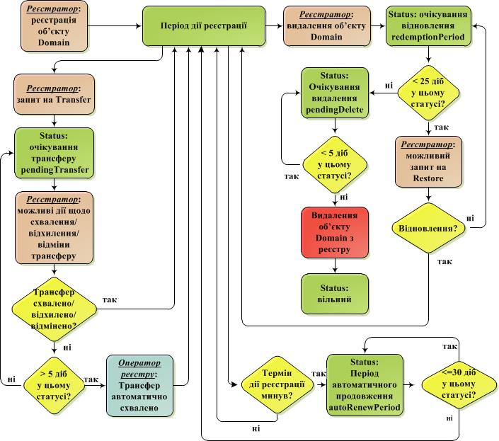 Scheme-of-status